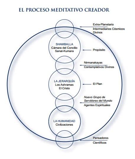 proceso meditativo creador