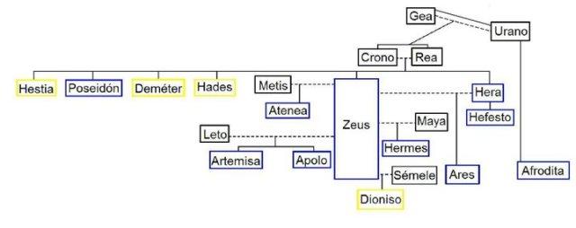 Árbol genealógico de los dioses olímpicos