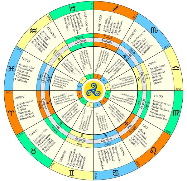 zodiaco-tropical